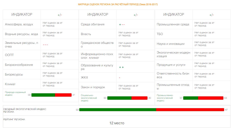 События  Курская область стала 12-й в экологическом рейтинге регионов