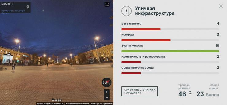 Стрелка  Городской конструктор: индекс городов