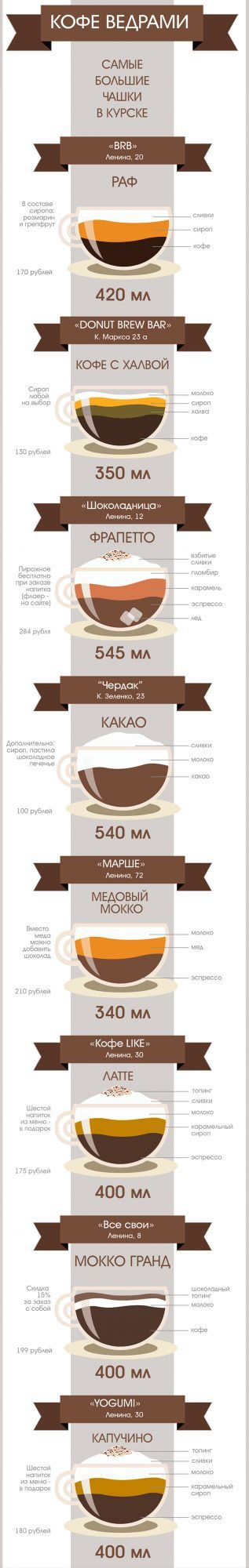 Темы  Кофе ведрами: где наливают самые большие чашки в городе?